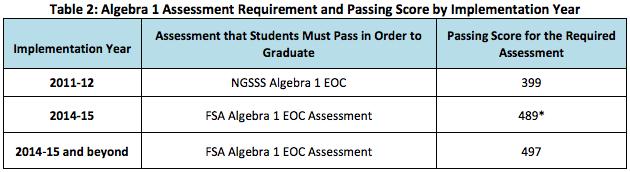 Algebra 1 Passing Scores