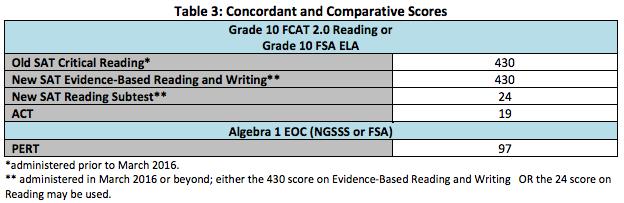 Concordant Scores